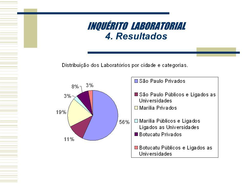 INQUÉRITO LABORATORIAL 4. Resultados rSerão apresentados a seguir os resultados de nossa pesquisa através de análise de gráficos construídos com todos