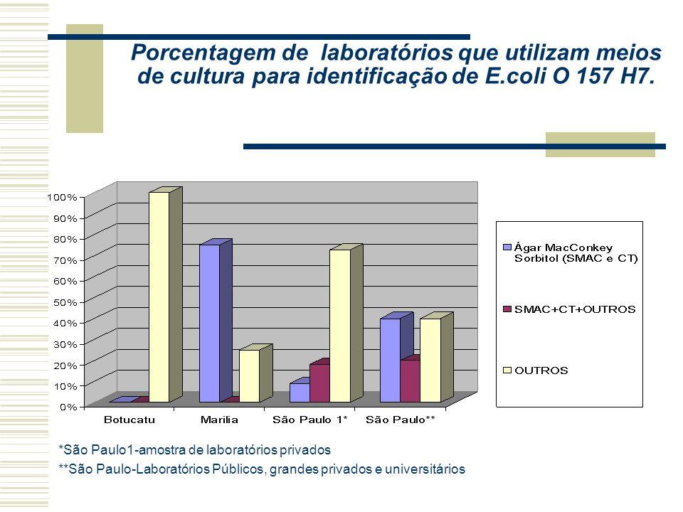 Porcentagem média de laboratórios que realizam exames de bactérias no próprio laboratório ou envia para outros laboratórios