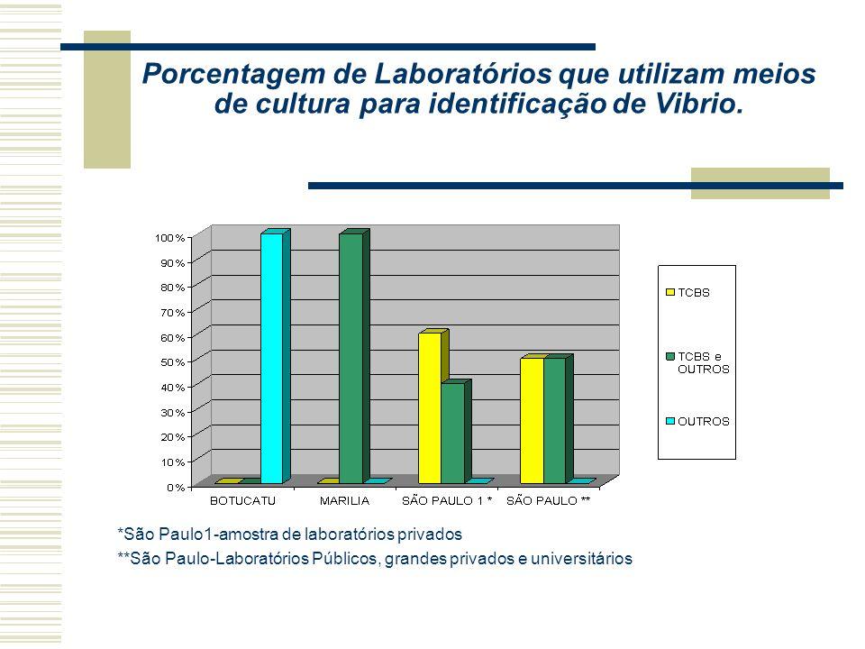 Porcentagem de laboratórios que utilizam meios de cultura para identificação de E.coli O 157 H7. *São Paulo1-amostra de laboratórios privados **São Pa
