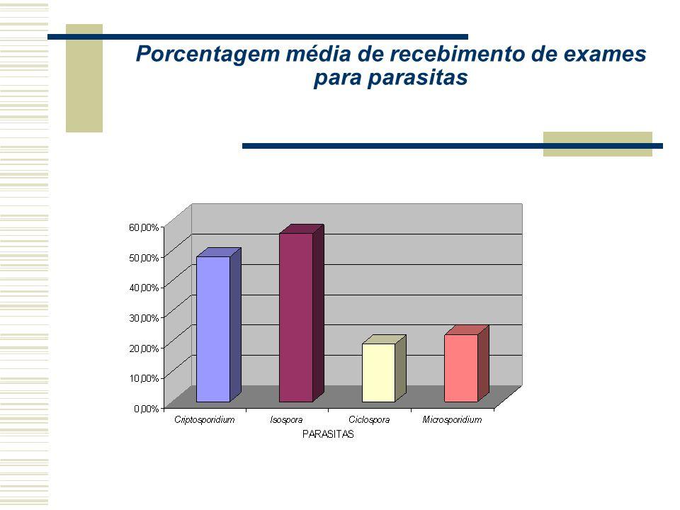Porcentagem de Laboratórios que utilizam meios de cultura para identificação de Vibrio. *São Paulo1-amostra de laboratórios privados **São Paulo-Labor