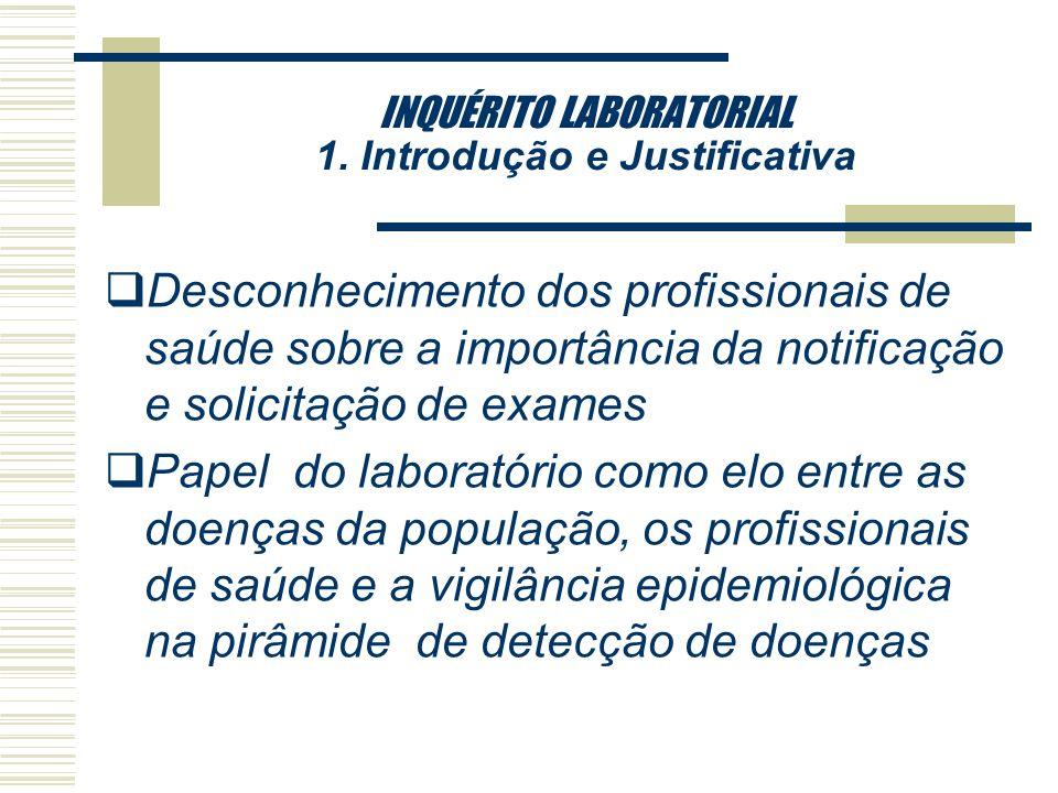 INQUÉRITO LABORATORIAL 1. Introdução e Justificativa qNova preocupação com segurança alimentar e com as doenças emergentes e reemergentes transmitidas