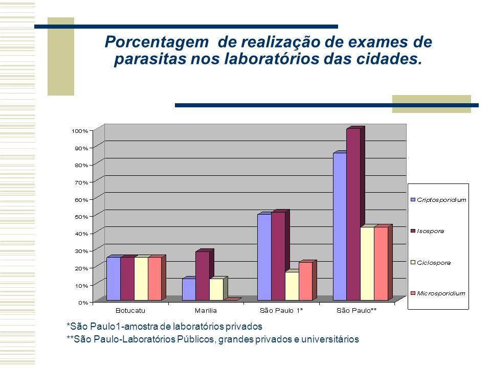 Porcentagem média de recebimento de exames para parasitas
