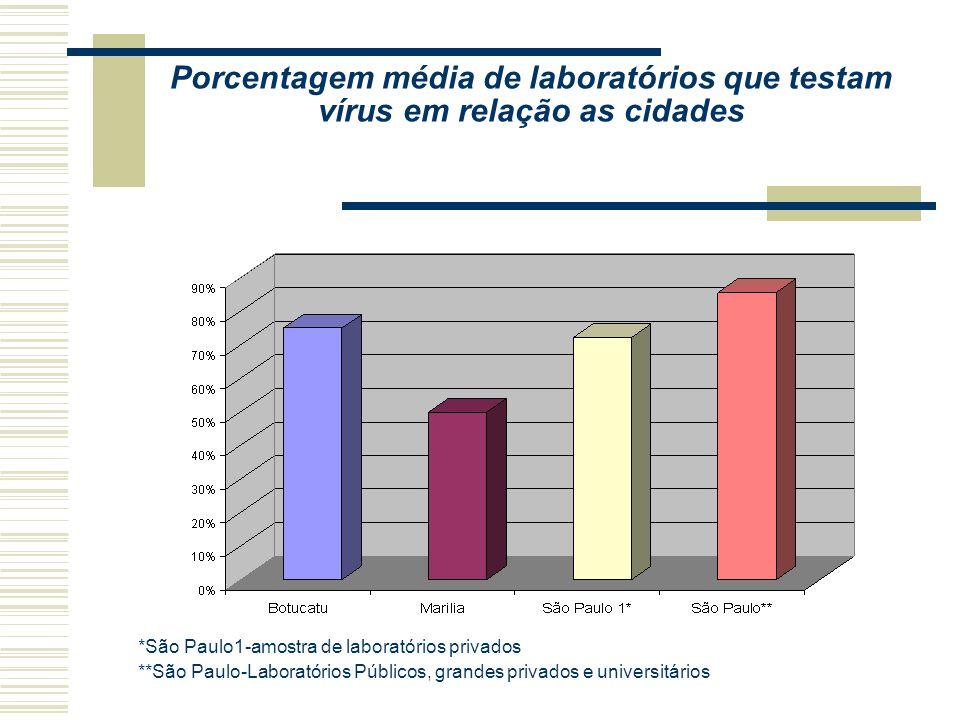 Porcentagem de realização de exames de parasitas nos laboratórios das cidades.