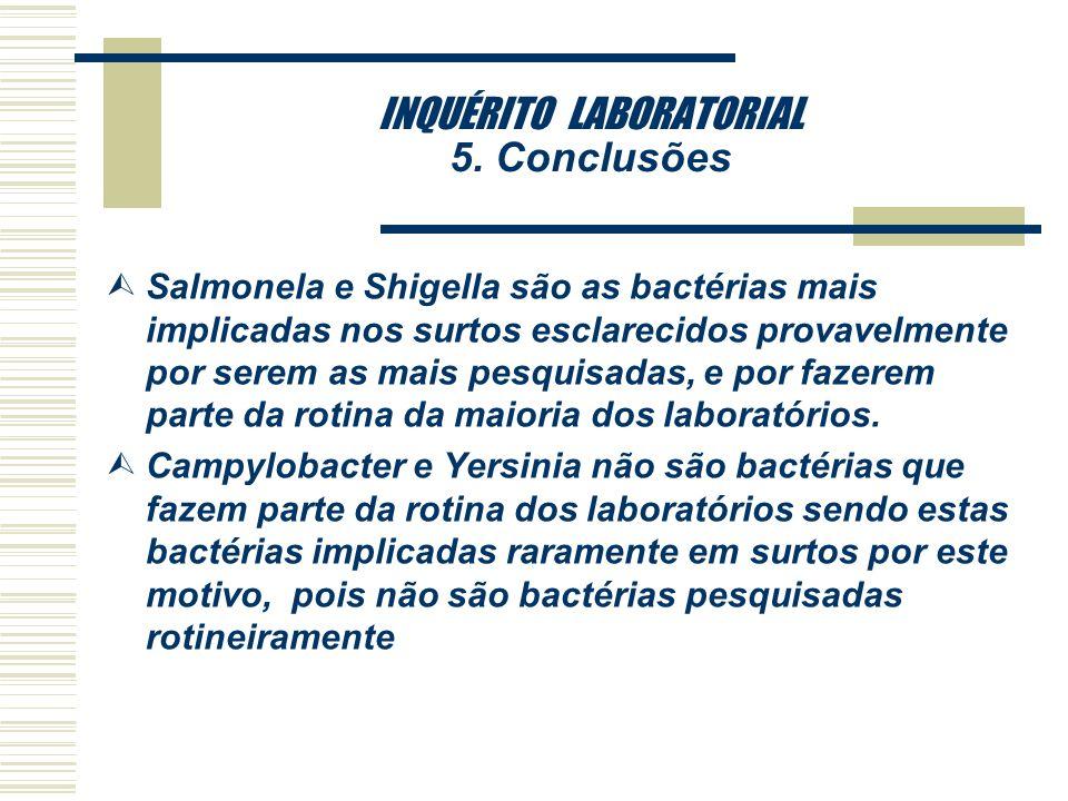 Porcentagem média de laboratórios que testam vírus em relação as cidades *São Paulo1-amostra de laboratórios privados **São Paulo-Laboratórios Público