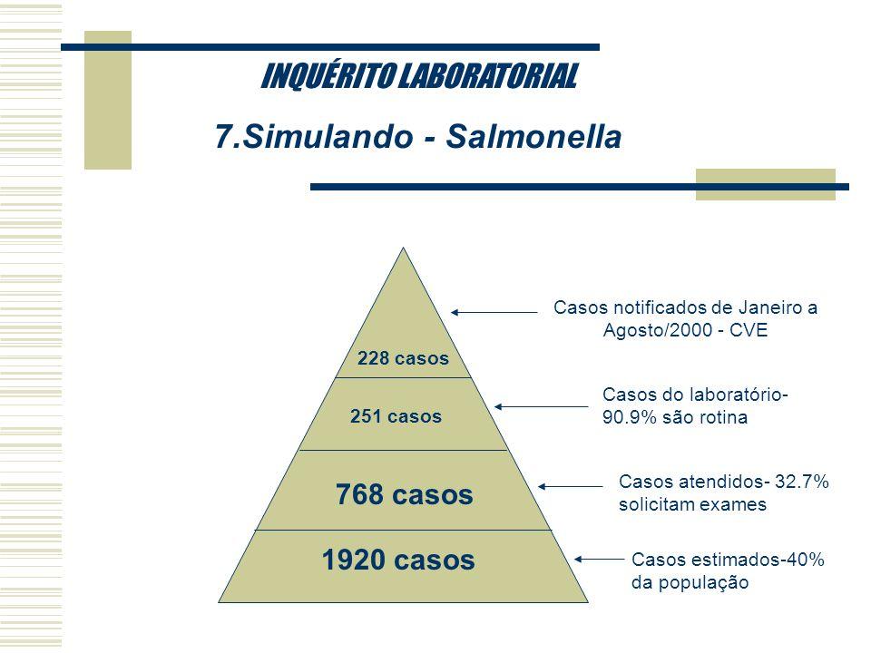 INQUÉRITO LABORATORIAL 5.