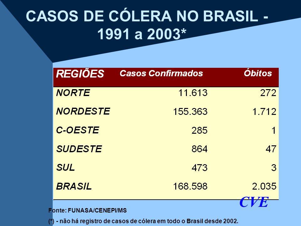 CASOS DE CÓLERA NO BRASIL - 1991 a 2003* CVE Fonte: FUNASA/CENEPI/MS (*) - não há registro de casos de cólera em todo o Brasil desde 2002.