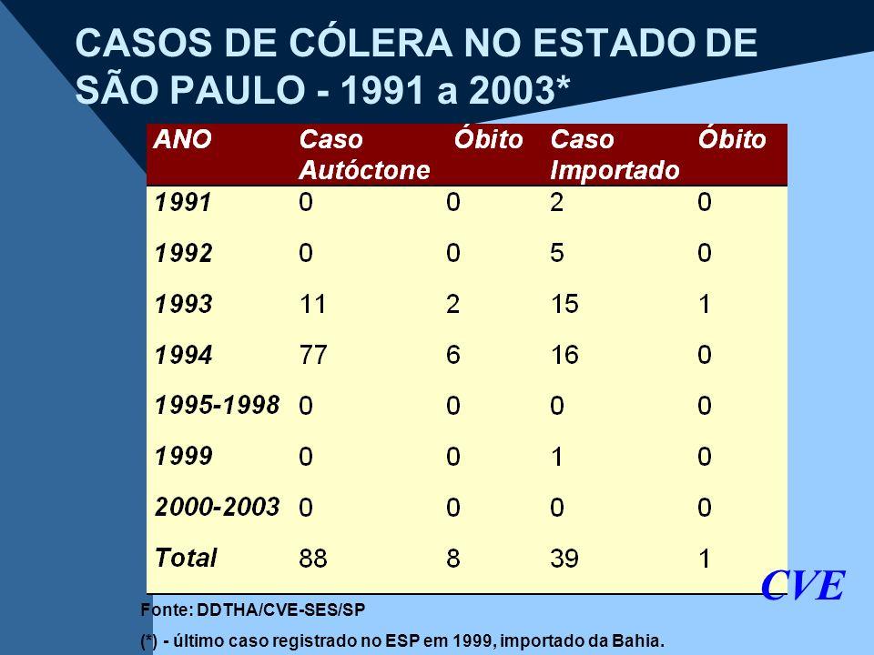CASOS DE CÓLERA NO ESTADO DE SÃO PAULO - 1991 a 2003* CVE Fonte: DDTHA/CVE-SES/SP (*) - último caso registrado no ESP em 1999, importado da Bahia.
