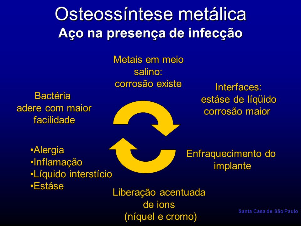 Santa Casa de São Paulo Osteossíntese metálica Aço na presença de infecção Metais em meio salino: corrosão existe Interfaces: estáse de líqüido corros