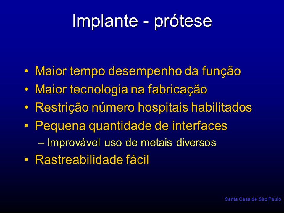 Santa Casa de São Paulo Localização do implante Aposto à corticalAposto à corticalParafusosPlacasFios Fixadores externos IntramedularIntramedularHastes Hastes bloqueadas Próteses