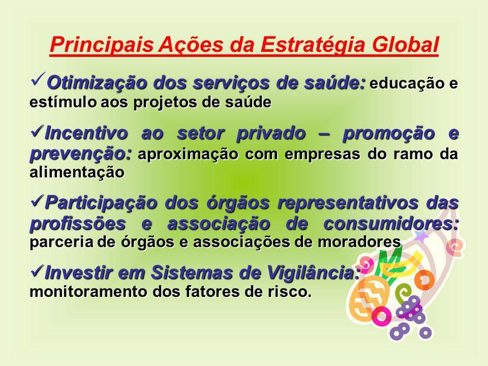 Principais Ações da Estratégia Global Otimização dos serviços de saúde: educação e estímulo aos projetos de saúde Incentivo ao setor privado – promoçã