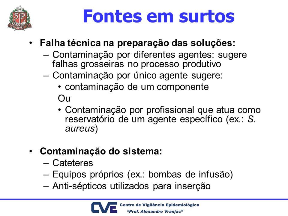 Fontes em surtos Falha técnica na preparação das soluções: –Contaminação por diferentes agentes: sugere falhas grosseiras no processo produtivo –Conta