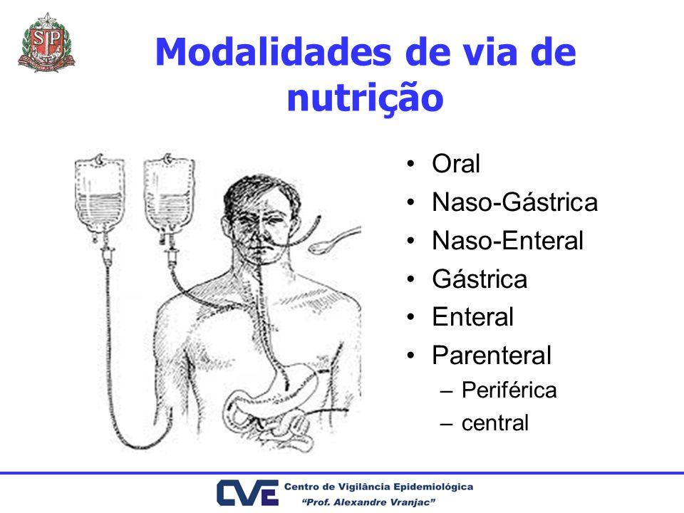 Modalidades de via de nutrição Oral Naso-Gástrica Naso-Enteral Gástrica Enteral Parenteral –Periférica –central