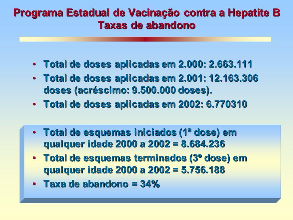 Programa Estadual de Vacinação contra a Hepatite B Taxas de abandono Total de doses aplicadas em 2.000: 2.663.111Total de doses aplicadas em 2.000: 2.663.111 Total de doses aplicadas em 2.001: 12.163.306 doses (acréscimo: 9.500.000 doses).Total de doses aplicadas em 2.001: 12.163.306 doses (acréscimo: 9.500.000 doses).