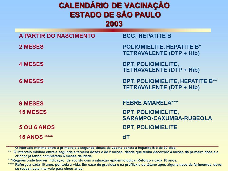 CALENDÁRIO DE VACINAÇÃO ESTADO DE SÃO PAULO 2003 A PARTIR DO NASCIMENTOBCG, HEPATITE B 2 MESESPOLIOMIELITE, HEPATITE B* TETRAVALENTE (DTP + Hib) 4 MESESDPT, POLIOMIELITE, TETRAVALENTE (DTP + Hib) 6 MESESDPT, POLIOMIELITE, HEPATITE B** TETRAVALENTE (DTP + Hib) 9 MESES FEBRE AMARELA*** 15 MESESDPT, POLIOMIELITE, SARAMPO-CAXUMBA-RUBÉOLA 5 OU 6 ANOSDPT, POLIOMIELITE 15 ANOS ****dT * O intervalo mínimo entre a primeira e a segunda doses da vacina contra a hepatite B é de 30 dias.