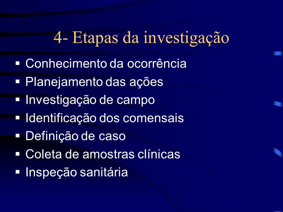 4- Etapas da Investigação: cont.