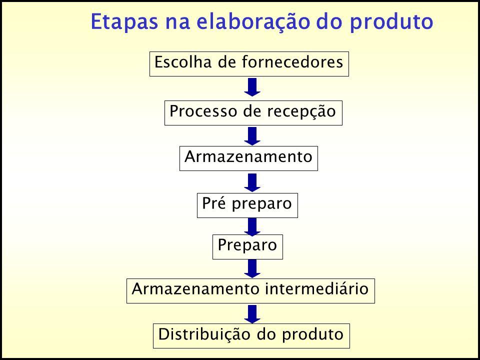 Etapas na elaboração do produto Escolha de fornecedores Processo de recepção Armazenamento Pré preparo Preparo Armazenamento intermediário Distribuiçã