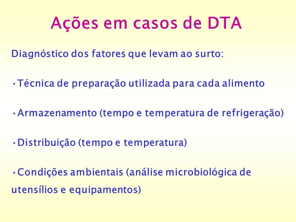 Ações em casos de DTA Diagnóstico dos fatores que levam ao surto: Técnica de preparação utilizada para cada alimento Armazenamento (tempo e temperatur