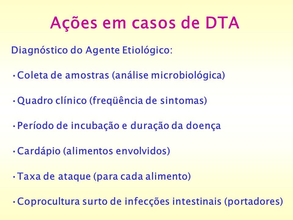 Ações em casos de DTA Diagnóstico do Agente Etiológico: Coleta de amostras (análise microbiológica) Quadro clínico (freqüência de sintomas) Período de