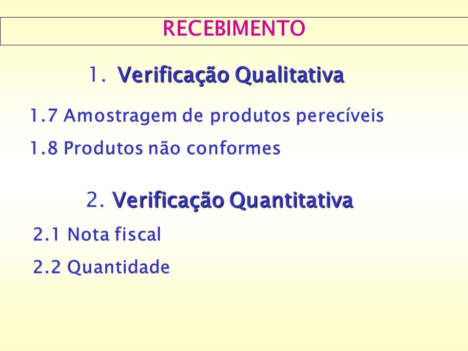 RECEBIMENTO Verificação Qualitativa 1. Verificação Qualitativa 1.7 Amostragem de produtos perecíveis 1.8 Produtos não conformes Verificação Quantitati