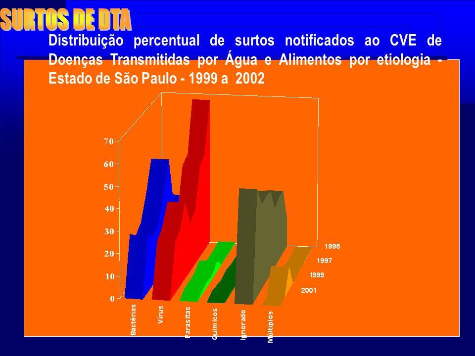 Distribuição percentual de surtos notificados ao CVE de Doenças Transmitidas por Água e Alimentos por etiologia - Estado de São Paulo - 1999 a 2002