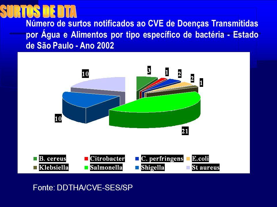 Número de surtos notificados ao CVE de Doenças Transmitidas por Água e Alimentos por tipo específico de bactéria - Estado de São Paulo - Ano 2002 Font