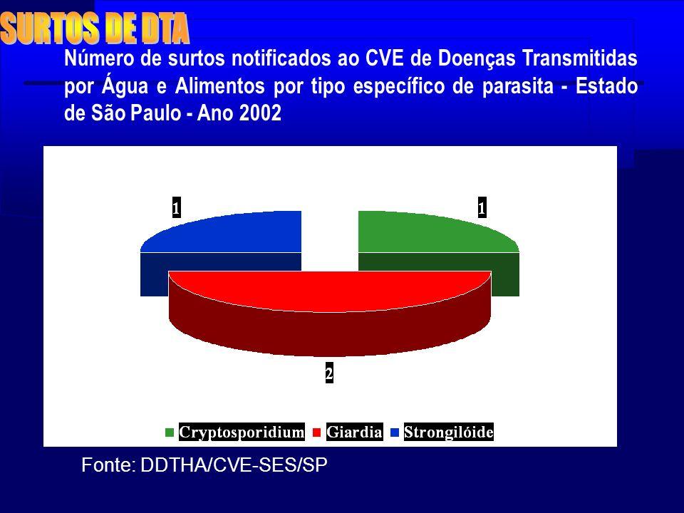 Número de surtos notificados ao CVE de Doenças Transmitidas por Água e Alimentos por tipo específico de parasita - Estado de São Paulo - Ano 2002