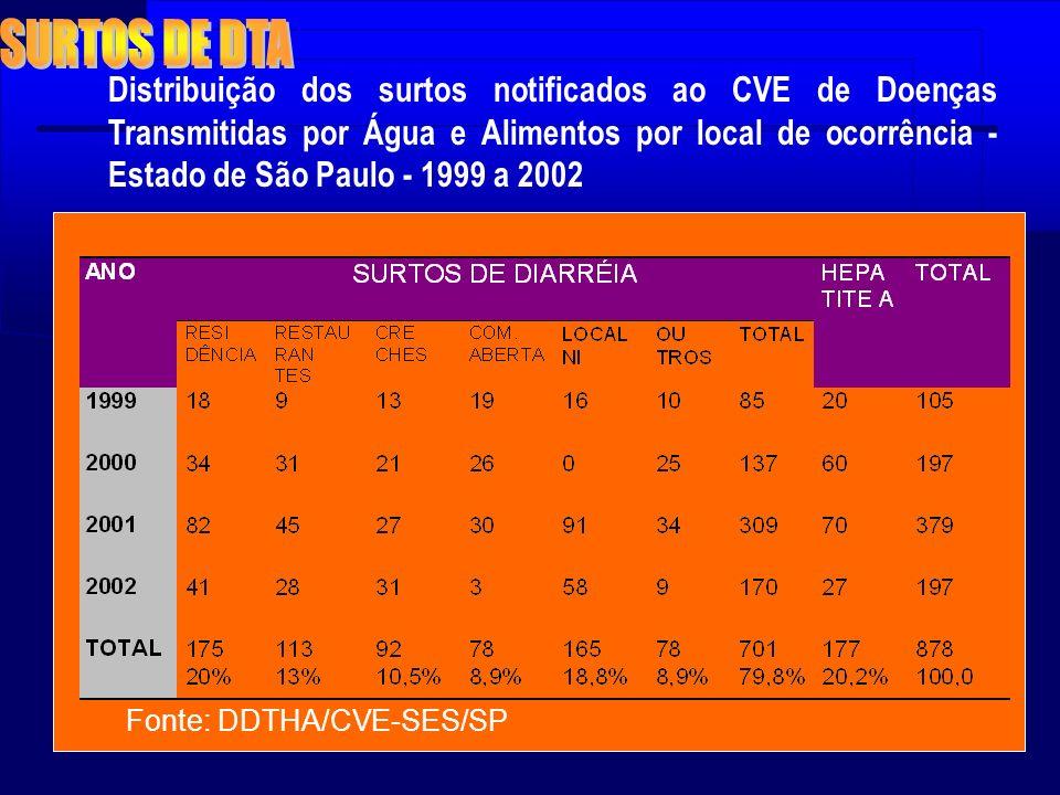 Distribuição dos surtos notificados ao CVE de Doenças Transmitidas por Água e Alimentos por local de ocorrência - Estado de São Paulo - 1999 a 2002 Fo