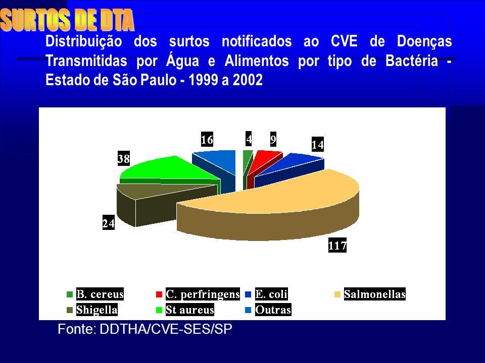Distribuição dos surtos notificados ao CVE de Doenças Transmitidas por Água e Alimentos por tipo de Bactéria - Estado de São Paulo - 1999 a 2002 Fonte
