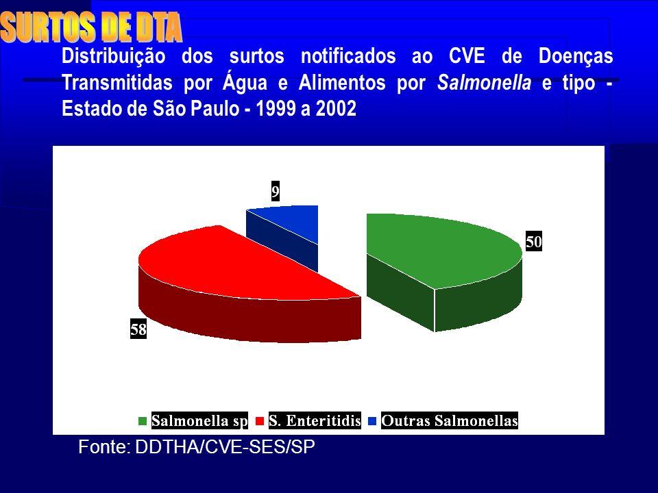 Distribuição dos surtos notificados ao CVE de Doenças Transmitidas por Água e Alimentos por Salmonella e tipo - Estado de São Paulo - 1999 a 2002 Font