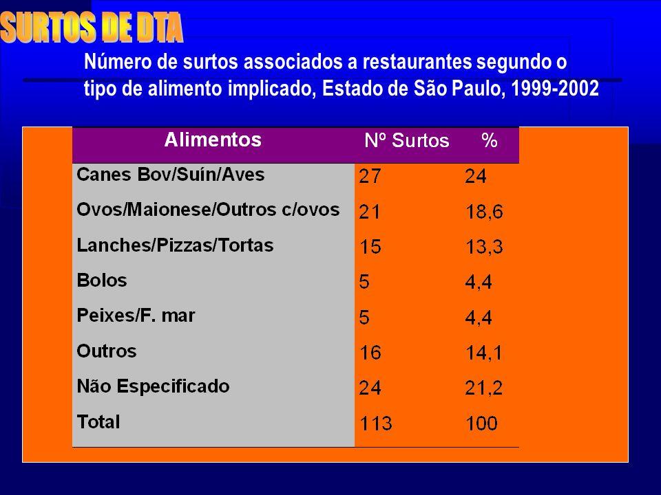 Número de surtos associados a restaurantes segundo o tipo de alimento implicado, Estado de São Paulo, 1999-2002