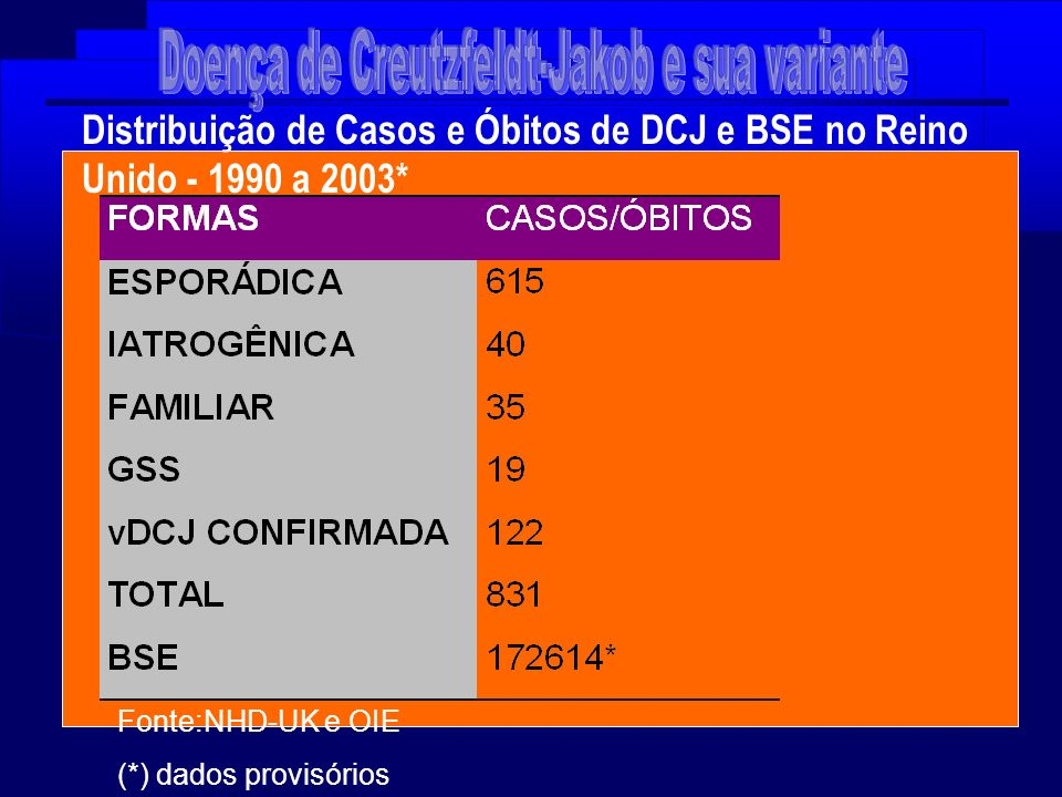 Distribuição de Casos e Óbitos de DCJ e BSE no Reino Unido - 1990 a 2003* Fonte:NHD-UK e OIE (*) dados provisórios