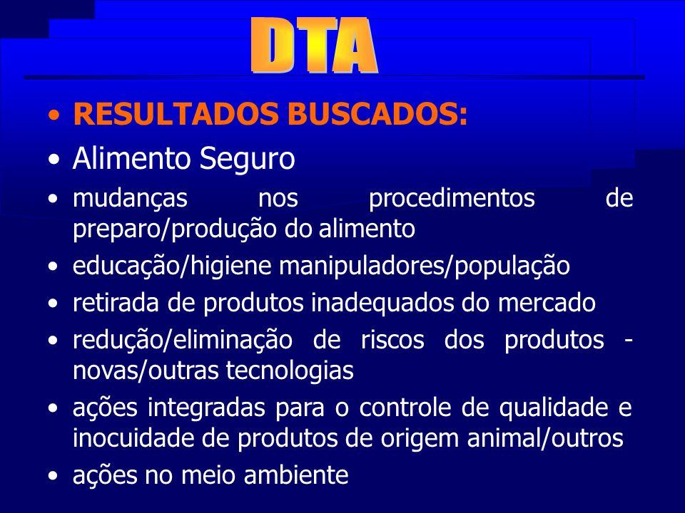 RESULTADOS BUSCADOS: Alimento Seguro mudanças nos procedimentos de preparo/produção do alimento educação/higiene manipuladores/população retirada de p
