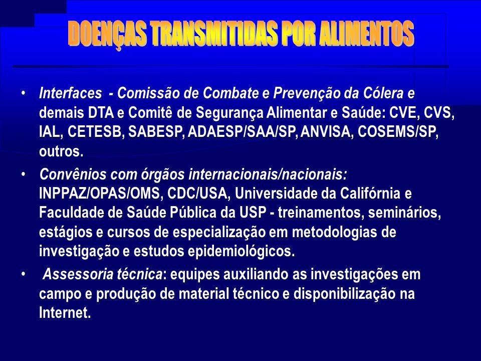 Interfaces - Comissão de Combate e Prevenção da Cólera e demais DTA e Comitê de Segurança Alimentar e Saúde: CVE, CVS, IAL, CETESB, SABESP, ADAESP/SAA