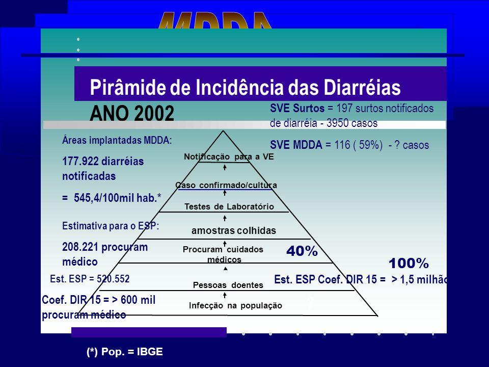 Fonte: DDTHA/CVE-SES/SP (*) Pop. = IBGE