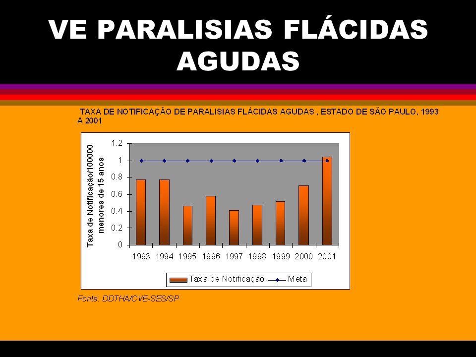 VE PARALISIAS FLÁCIDAS AGUDAS