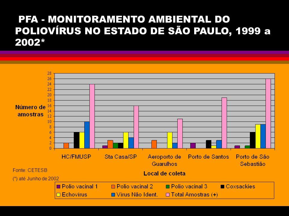 PFA - MONITORAMENTO AMBIENTAL DO POLIOVÍRUS NO ESTADO DE SÃO PAULO, 1999 a 2002* Fonte: CETESB (*) até Junho de 2002
