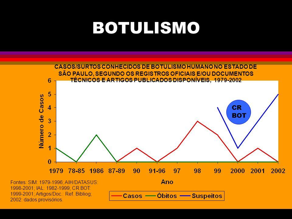 BOTULISMO CASOS/SURTOS CONHECIDOS DE BOTULISMO HUMANO NO ESTADO DE SÃO PAULO, SEGUNDO OS REGISTROS OFICIAIS E/OU DOCUMENTOS TÉCNICOS E ARTIGOS PUBLICA