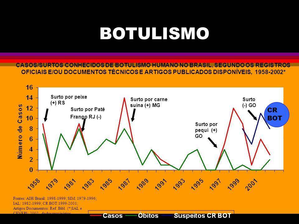CASOS/SURTOS CONHECIDOS DE BOTULISMO HUMANO NO BRASIL, SEGUNDO OS REGISTROS OFICIAIS E/OU DOCUMENTOS TÉCNICOS E ARTIGOS PUBLICADOS DISPONÍVEIS, 1958-2