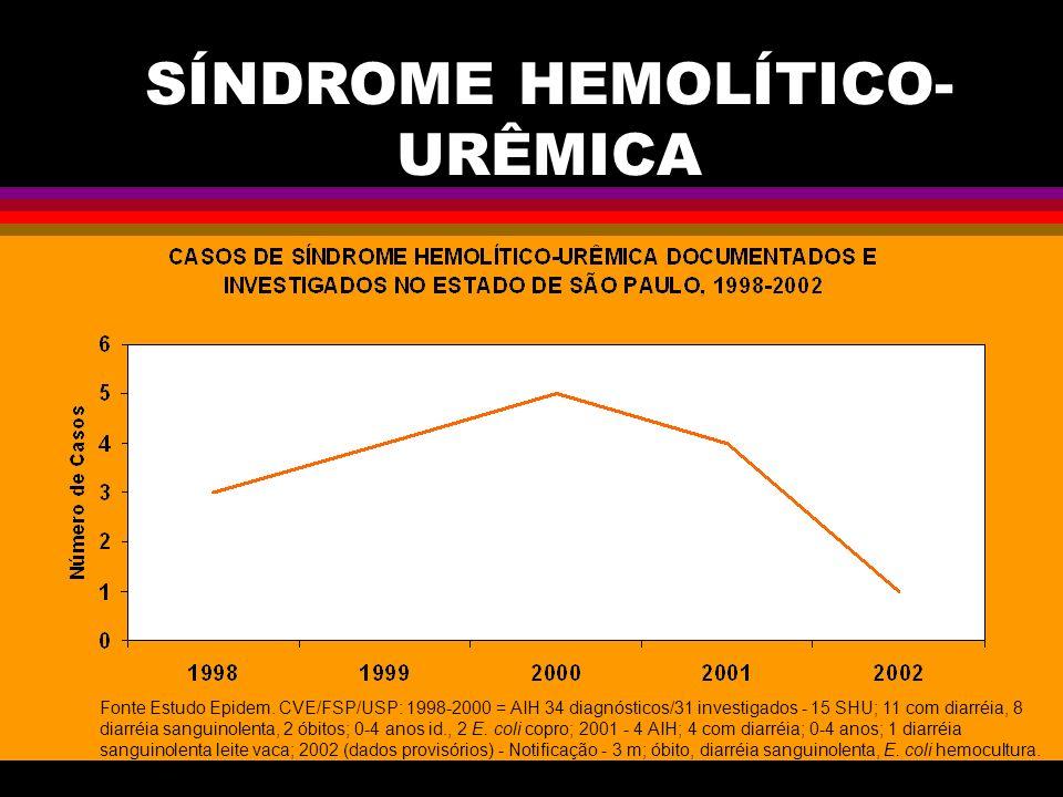 SÍNDROME HEMOLÍTICO- URÊMICA Fonte Estudo Epidem. CVE/FSP/USP: 1998-2000 = AIH 34 diagnósticos/31 investigados - 15 SHU; 11 com diarréia, 8 diarréia s