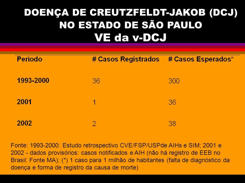 DOENÇA DE CREUTZFELDT-JAKOB (DCJ) NO ESTADO DE SÃO PAULO VE da v-DCJ Fonte: 1993-2000: Estudo retrospectivo CVE/FSP/USPde AIHs e SIM; 2001 e 2002 - da