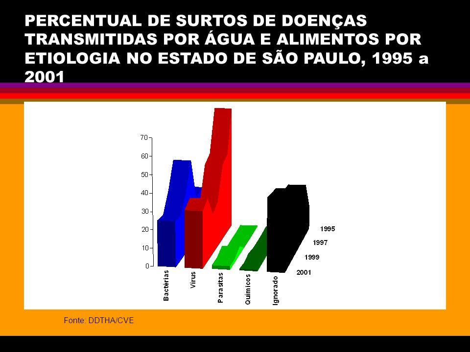 PERCENTUAL DE SURTOS DE DOENÇAS TRANSMITIDAS POR ÁGUA E ALIMENTOS POR ETIOLOGIA NO ESTADO DE SÃO PAULO, 1995 a 2001 Fonte: DDTHA/CVE