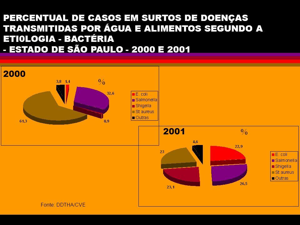 PERCENTUAL DE CASOS EM SURTOS DE DOENÇAS TRANSMITIDAS POR ÁGUA E ALIMENTOS SEGUNDO A ETI0LOGIA - BACTÉRIA - ESTADO DE SÃO PAULO - 2000 E 2001 Fonte: D