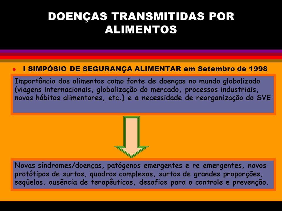 DOENÇAS TRANSMITIDAS POR ALIMENTOS l I SIMPÓSIO DE SEGURANÇA ALIMENTAR em Setembro de 1998 Importância dos alimentos como fonte de doenças no mundo gl