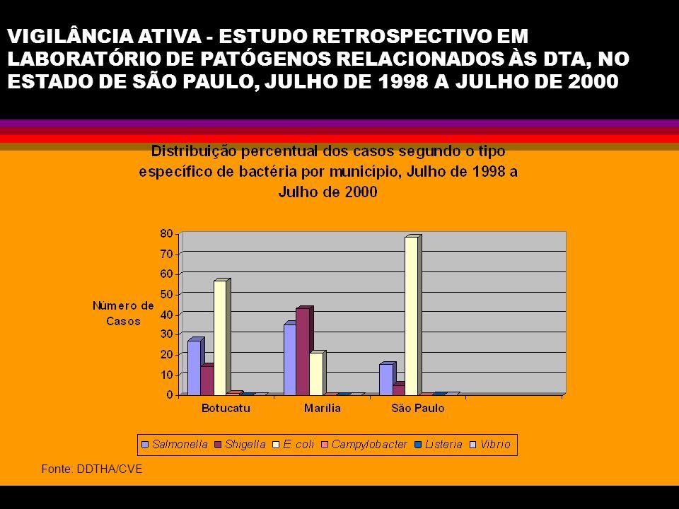VIGILÂNCIA ATIVA - ESTUDO RETROSPECTIVO EM LABORATÓRIO DE PATÓGENOS RELACIONADOS ÀS DTA, NO ESTADO DE SÃO PAULO, JULHO DE 1998 A JULHO DE 2000 Fonte: