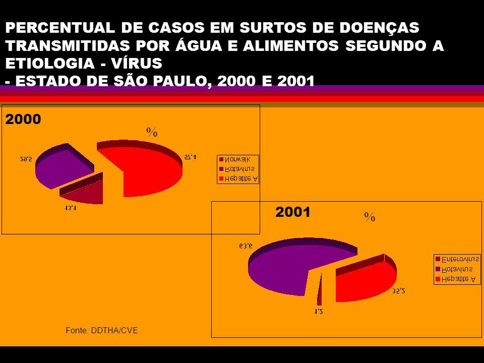 PERCENTUAL DE CASOS EM SURTOS DE DOENÇAS TRANSMITIDAS POR ÁGUA E ALIMENTOS SEGUNDO A ETIOLOGIA - VÍRUS - ESTADO DE SÃO PAULO, 2000 E 2001 % Fonte: DDT