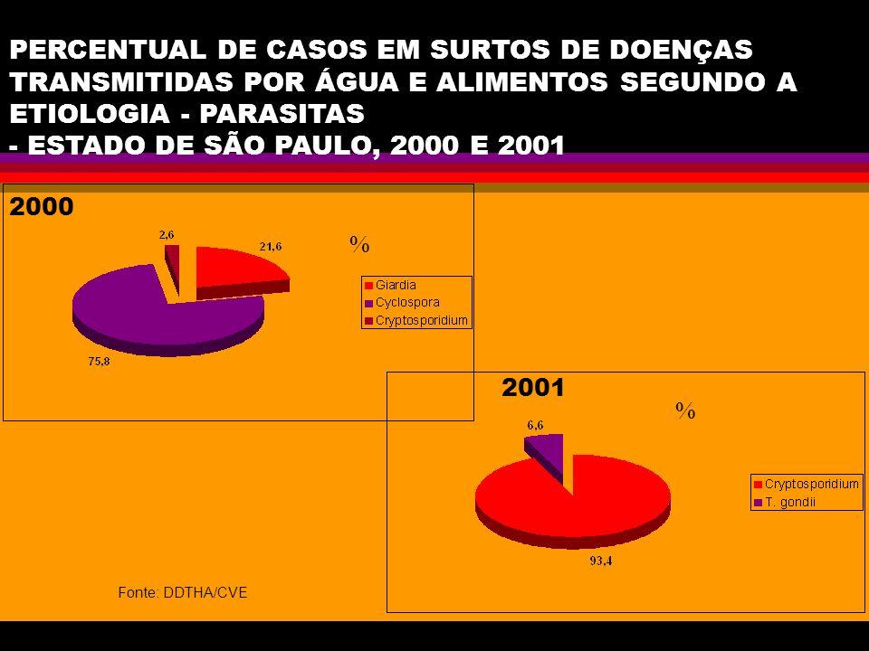 PERCENTUAL DE CASOS EM SURTOS DE DOENÇAS TRANSMITIDAS POR ÁGUA E ALIMENTOS SEGUNDO A ETIOLOGIA - PARASITAS - ESTADO DE SÃO PAULO, 2000 E 2001 % Fonte: