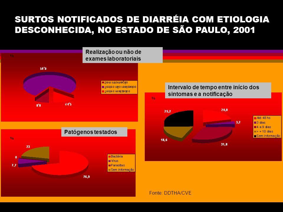 SURTOS NOTIFICADOS DE DIARRÉIA COM ETIOLOGIA DESCONHECIDA, NO ESTADO DE SÃO PAULO, 2001 % % % Realização ou não de exames laboratoriais Patógenos test