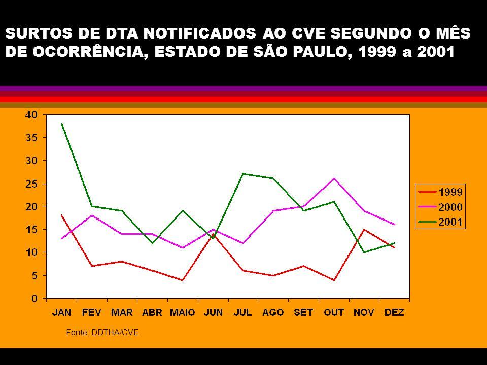 SURTOS DE DTA NOTIFICADOS AO CVE SEGUNDO O MÊS DE OCORRÊNCIA, ESTADO DE SÃO PAULO, 1999 a 2001 Fonte: DDTHA/CVE