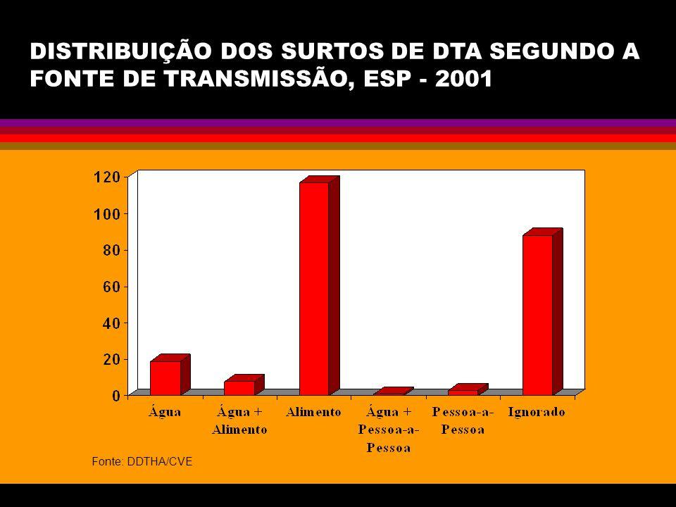 DISTRIBUIÇÃO DOS SURTOS DE DTA SEGUNDO A FONTE DE TRANSMISSÃO, ESP - 2001 Fonte: DDTHA/CVE