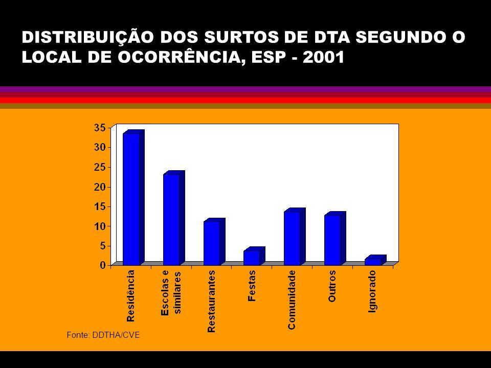 DISTRIBUIÇÃO DOS SURTOS DE DTA SEGUNDO O LOCAL DE OCORRÊNCIA, ESP - 2001 Fonte: DDTHA/CVE